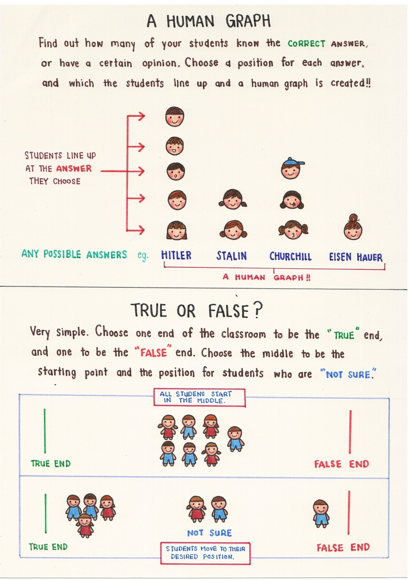 Human graph and true or false